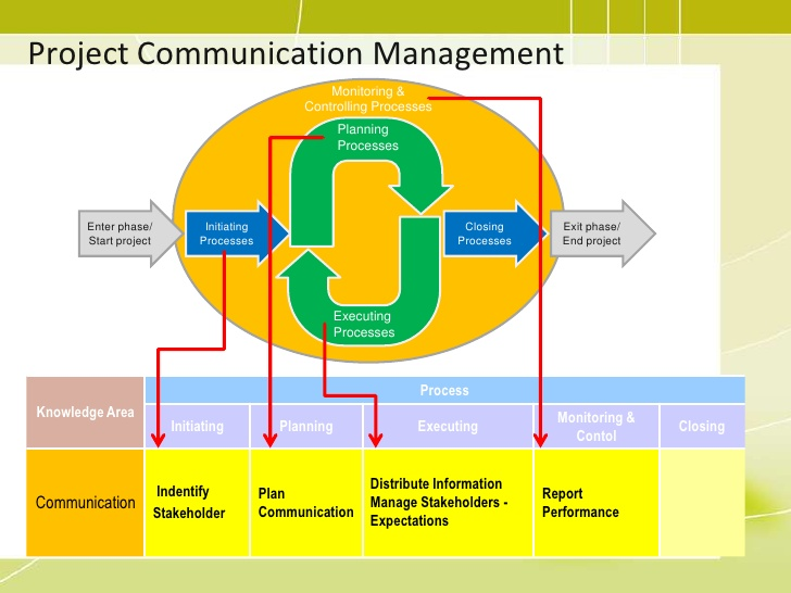 communication plan monitors and controls Learn the basics of monitoring, evaluating and deviating from the  may want to monitor implementation of the plan at  communications.
